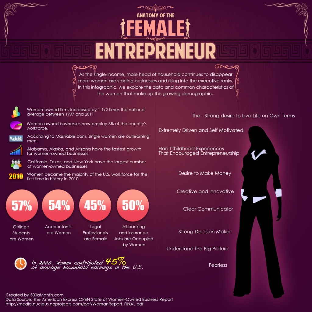 Female Entrepreneur
