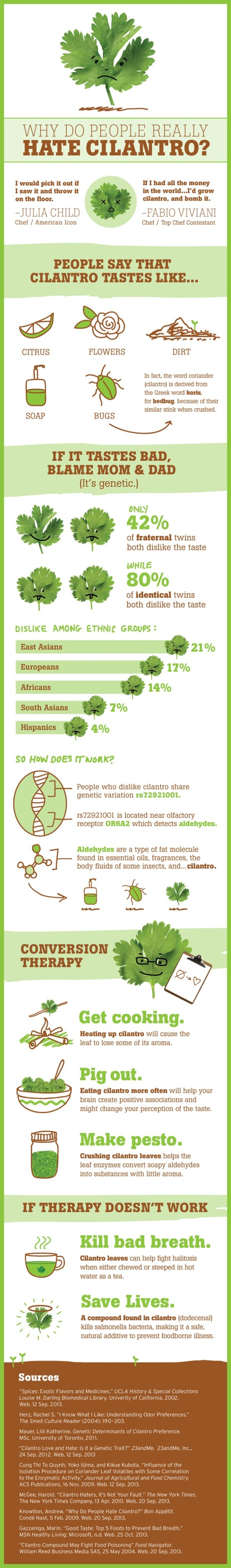 Why People Hate Cilantro Infographic